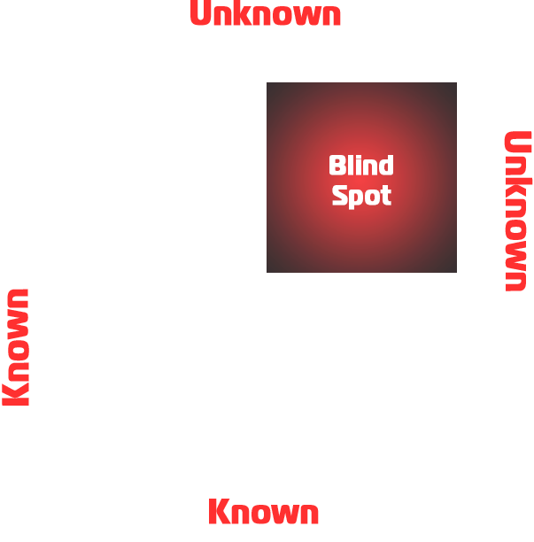 Cyber Security Blind Spot